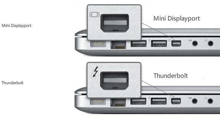 Kết Nối Với Tivi Qua Cổng Thunderbolt Và Cồng Mini Displayport